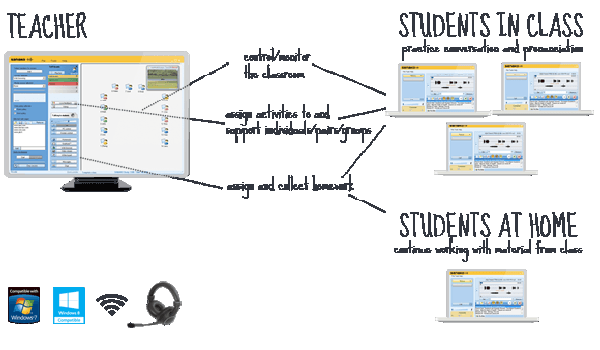 Multimedia language lab software and classroom management